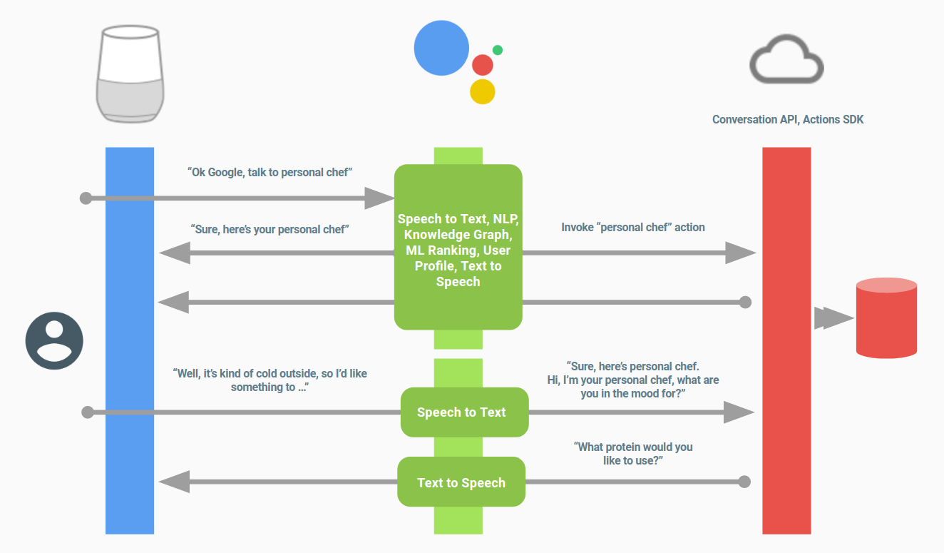 Using The Actions Sdk For Google Assistant Development